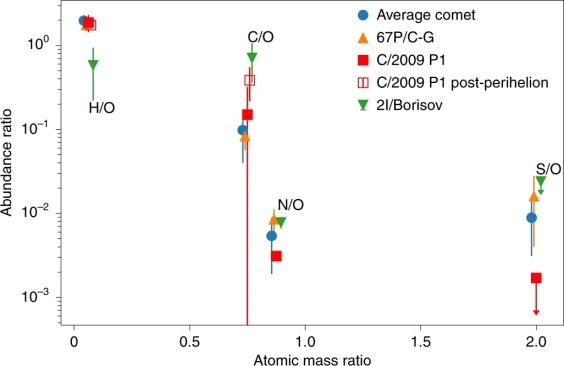 La composición de los volátiles en coma de 2I / Borisov en comparación con otros cometas de nuestro Sistema Solar